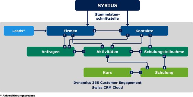 cs18_ppt_graphic_SYRIUS