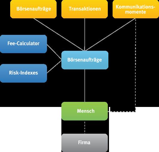 finanzdienstleister_Banken-Vermoegensverwaltung_nutzen