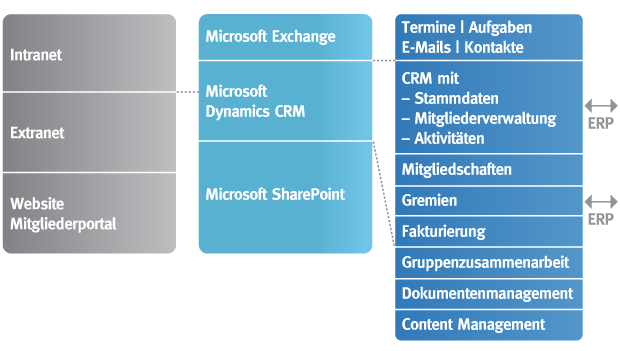 Gemeinnuetzige-Organisationen_Branchen-Lösung