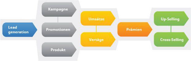 Handel_csm_branchen-lösung