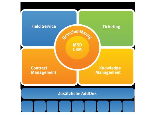 IT-Dienstleister_branchen-lösung
