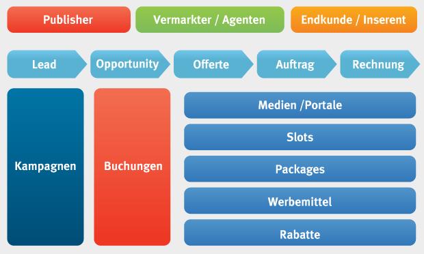 Medien-Vermarkter branchen-lösung