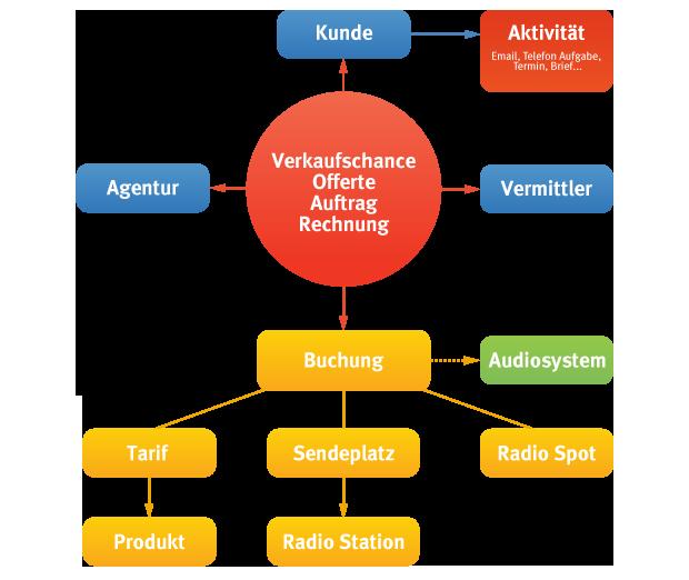 Radio_branchen-lösung