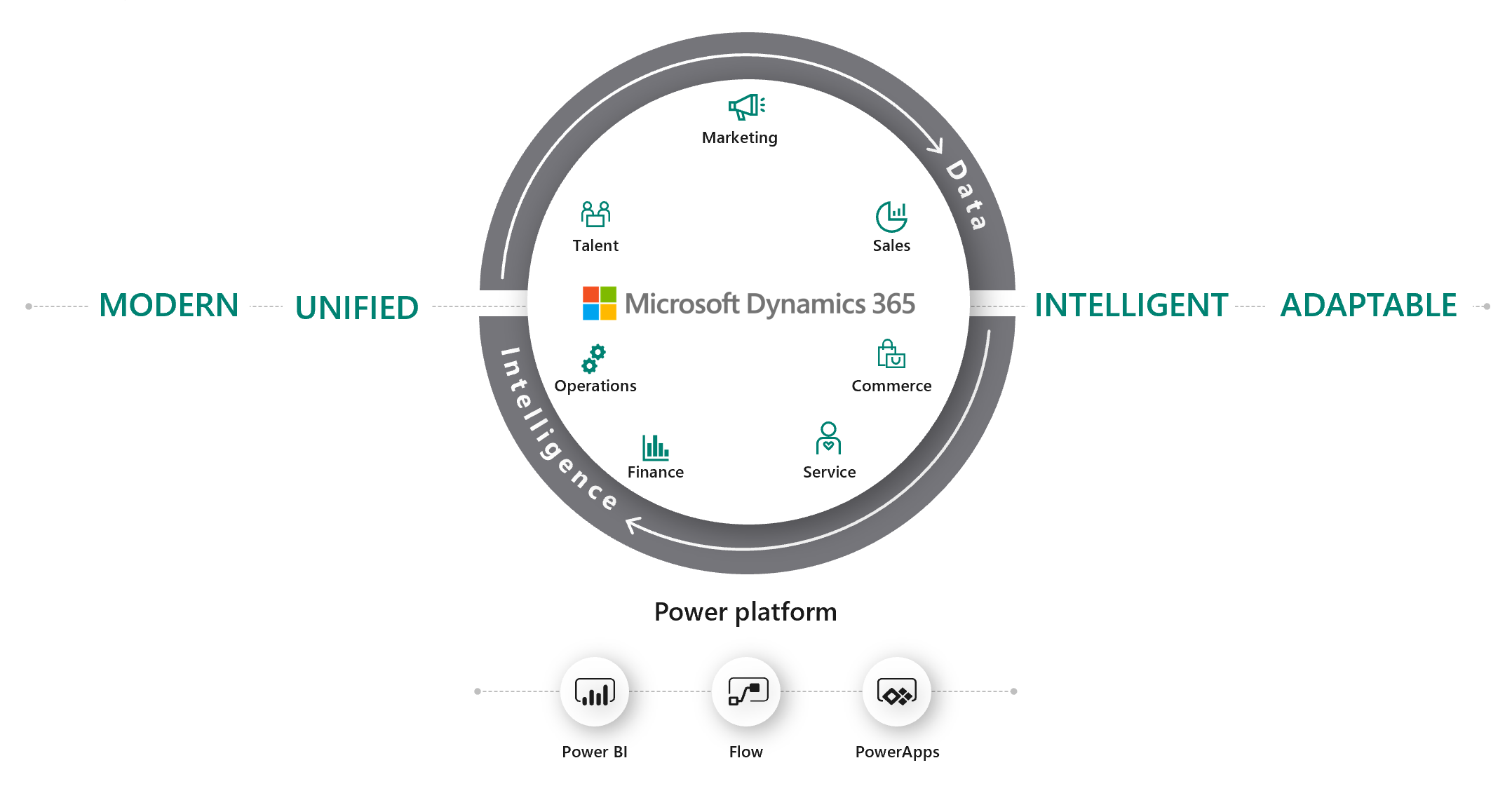 Microsoft Dynamics 365 Cusstomer Engagement