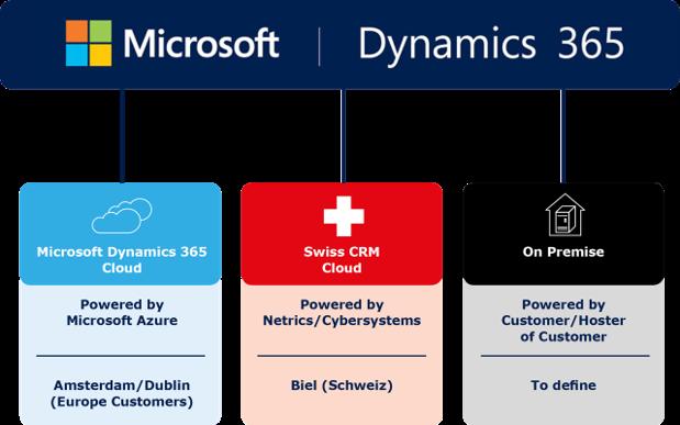 Bereitstellungsarten Microsoft Dynamics 365