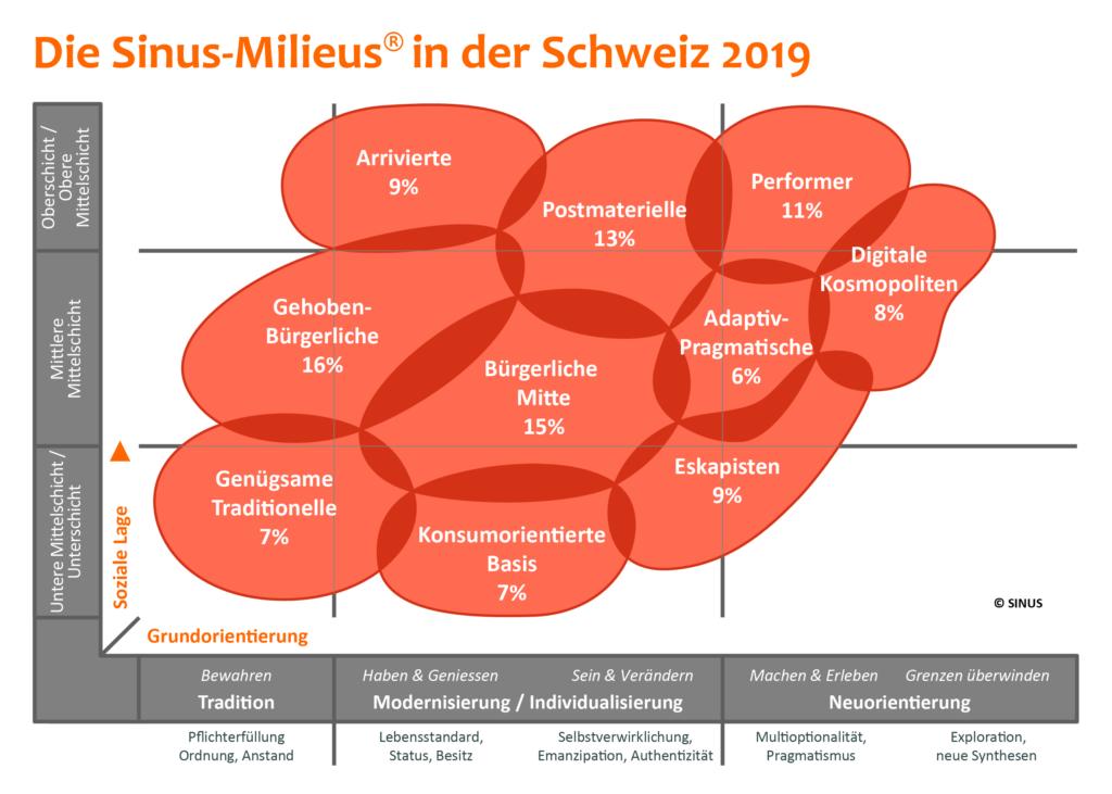 Die_Sinus Milieus_in_der_Schweiz_2019