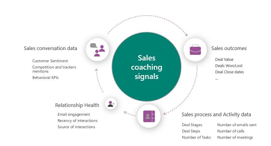 Sales Coaching Signals