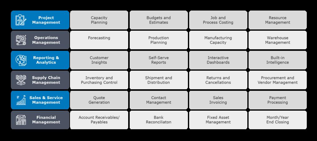 Kernkompetenzen Business Central