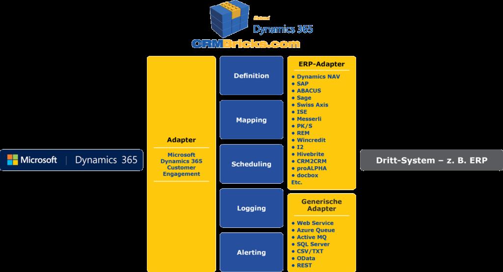 Mögliche Integrationen über CRMBricks.com ERP Integration Platform