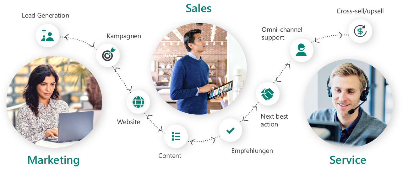 Dynamics 365 Marketing Customer Experiences