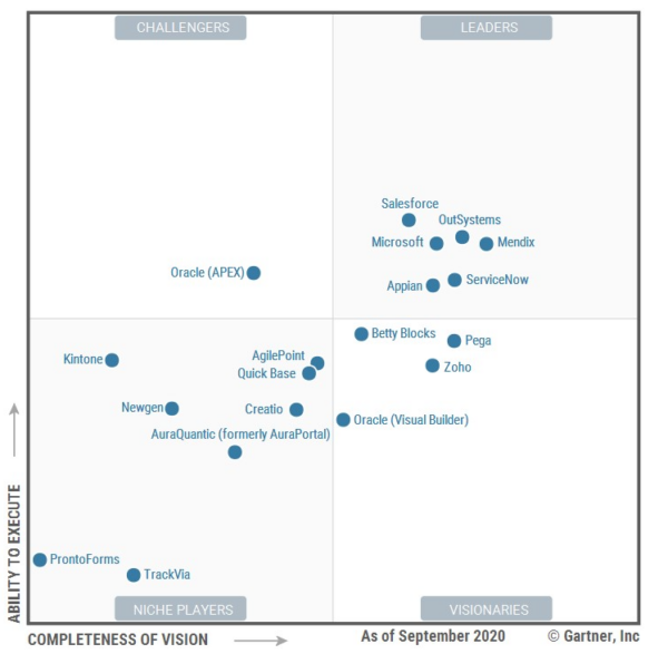 Magic Quadrant Gartner